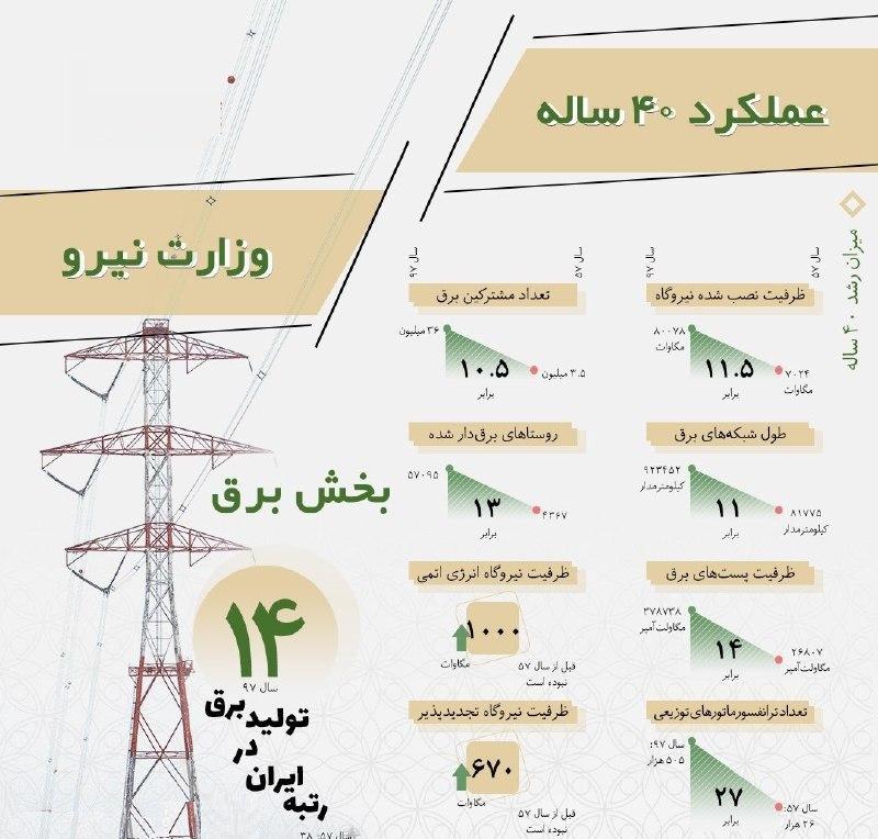 اینفوگرافی عملکرد ۴۰ ساله وزارت نیرو در بخش برق