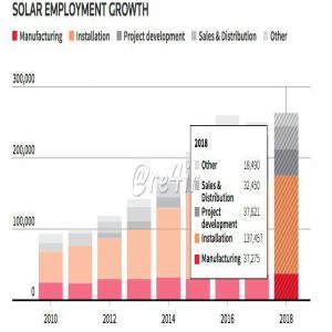 ایجاد شغل با صنعت خورشیدی