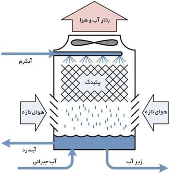 محاسبه آب جبرانی کولینگ تاور